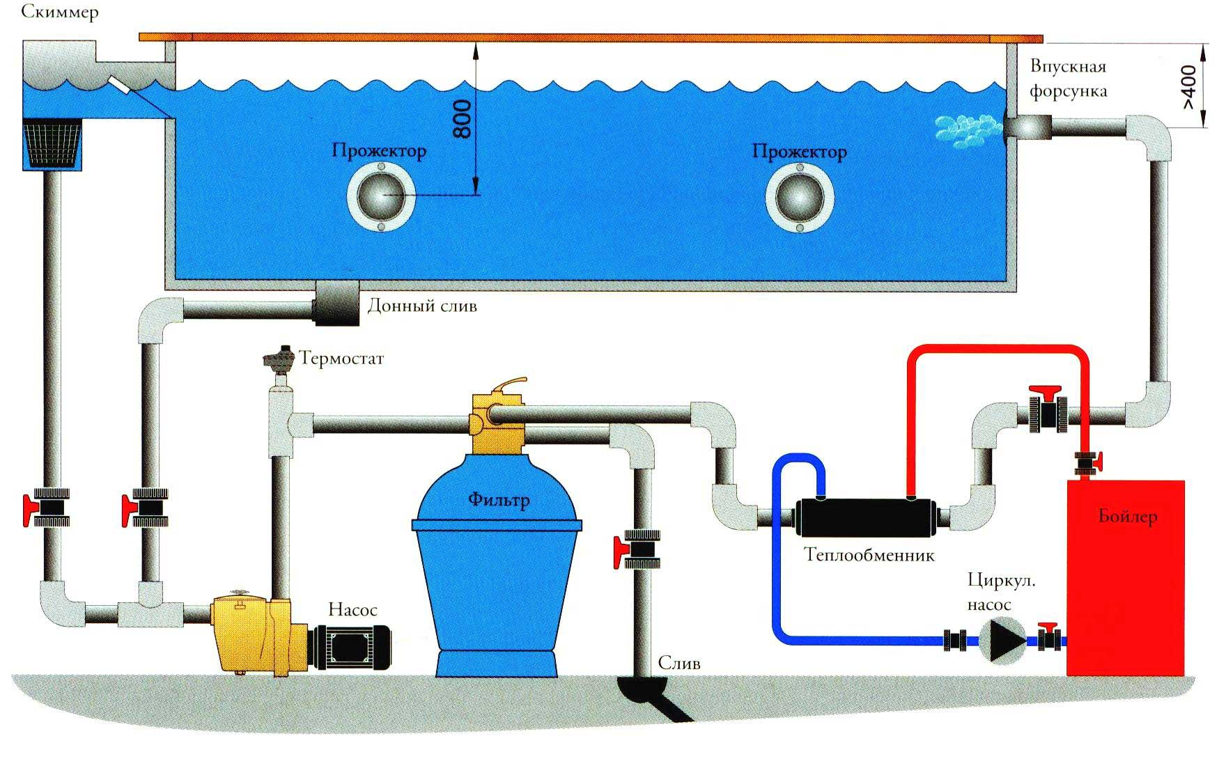 Схема оборудования для бассейнов